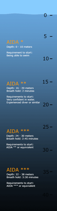 AIDA Freediving courses overview